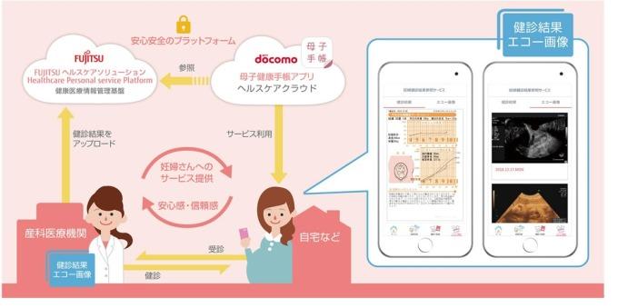 NTT與富士通,推孕婦醫療支援服務 (圖:翻攝自富士通官網)
