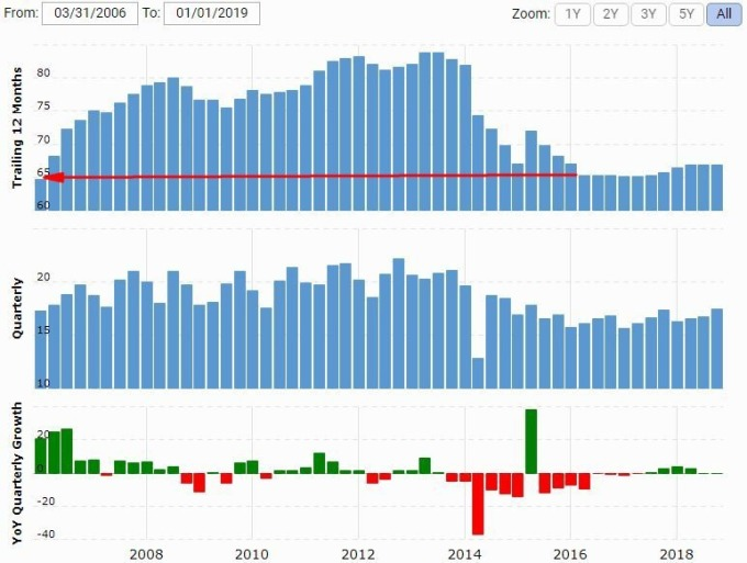 寶潔營收/營收年增率表現 圖片來源:macrotrends