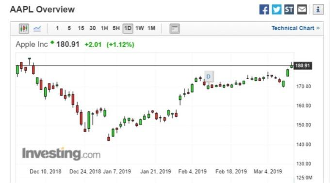 蘋果 (AAPL-US) 股價走勢圖。(圖:investing)