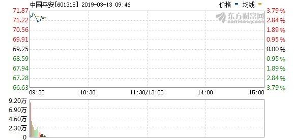 圖:東方財富網,中國平安當日股價