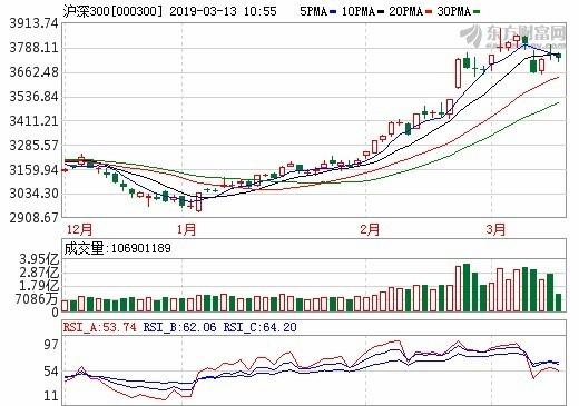 圖:東方財富網,滬深300日線