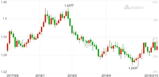 英鎊兌美元日k線圖。(來源:新浪財經)