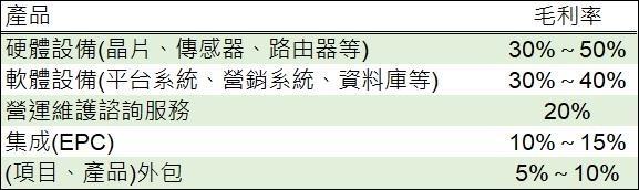 圖:鉅亨網彙整製表