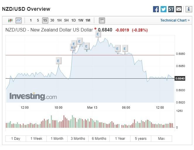 澳幣、紐幣走勢疲弱。(圖:翻攝自Investing.com)
