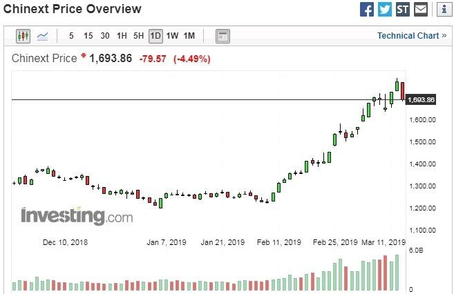 創業板指數日線走勢圖 圖片來源:investing.com