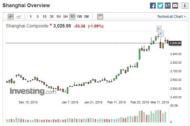 上證指數日線走勢 圖片來源:investing.com