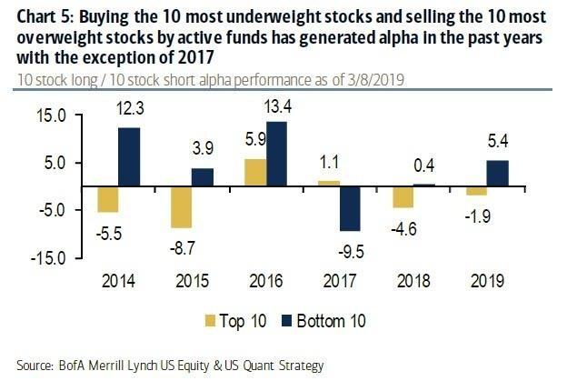 買進最不受歡迎及賣出最超配股票的超額報酬比較 (圖表取自 Zero Hedge)