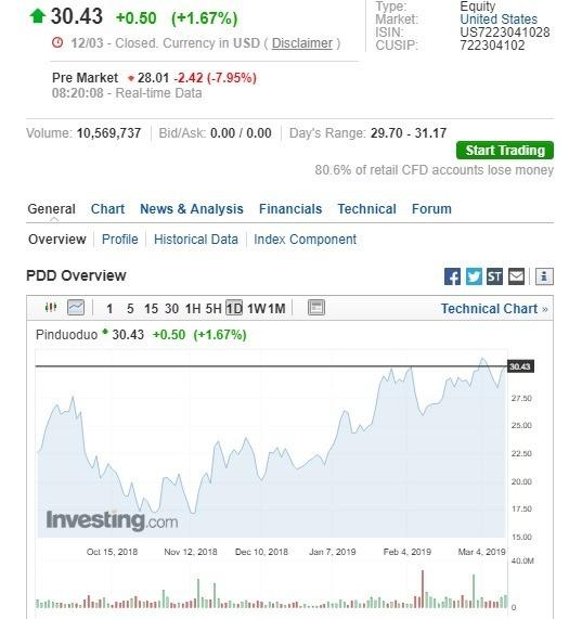 拼多多盤前股價大跌。(圖:翻攝自 Investing.com)