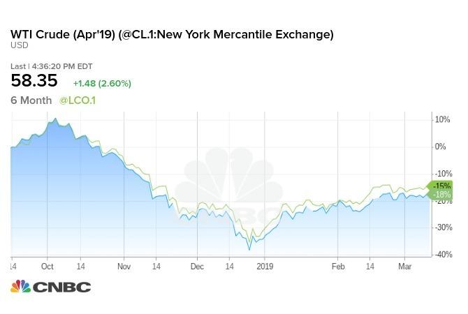WTI 原油 (藍)、Brent 原油(綠) 收盤登上近 4 個月以來高點。
