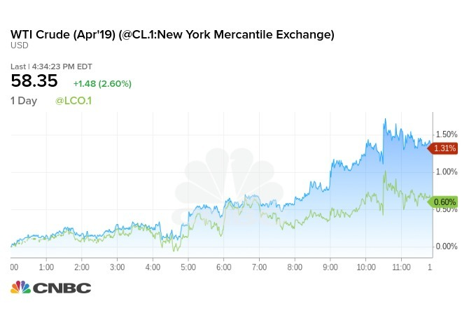 WTI 原油 (藍線)和 Brent 原油 (綠線) 今日走勢