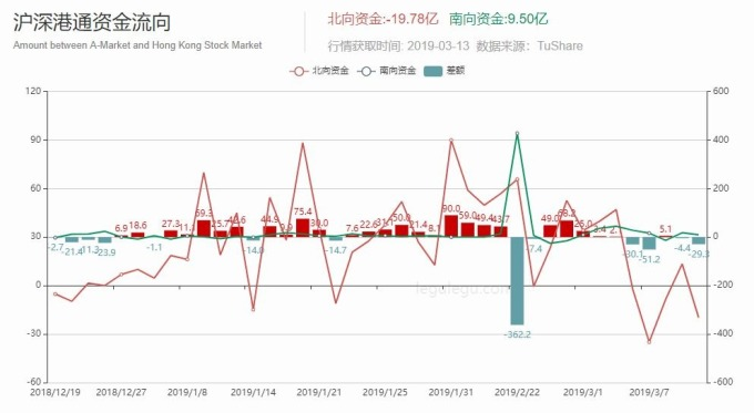 滬深股東資金流向 圖片來源:legulegu.com
