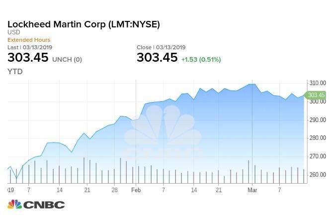 Lockheed 今年迄今股價走勢