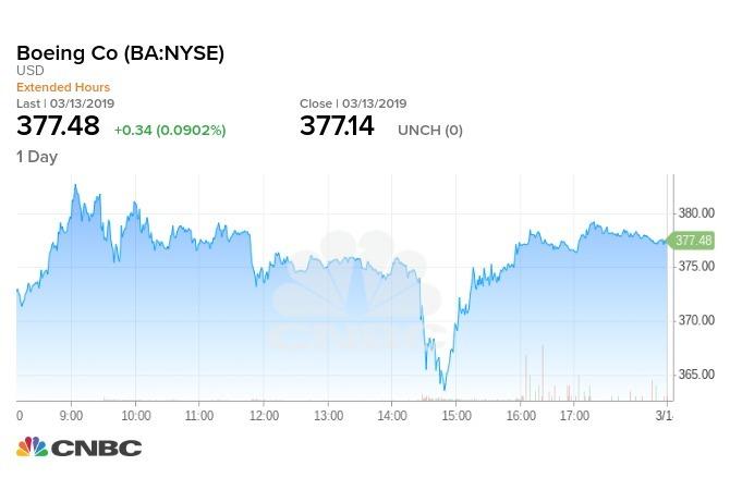 停飛令讓波音股價一度重挫,但隨即回彈收升