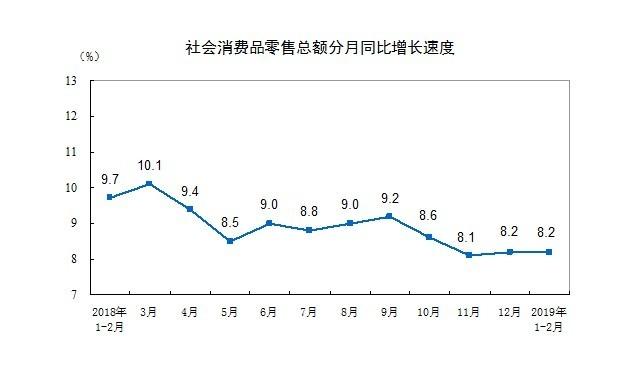 圖:中國統計局