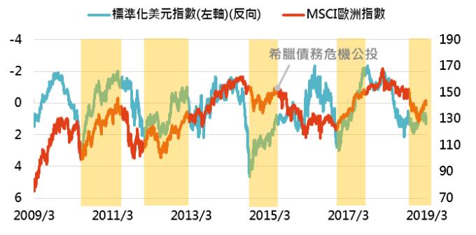 資料來源:Bloomberg,「鉅亨買基金」整理,2019/3/12。此資料僅為歷史數據模擬回測,不為未來投資獲利之保證,在不同指數走勢、比重與期間下,可能得到不同數據結果。