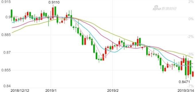 歐元兌英鎊日K線圖。(來源:新浪財經)