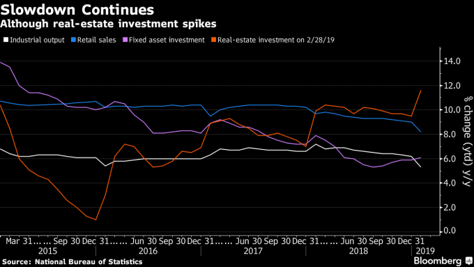 中國經濟表現不如預期。(圖:翻攝自彭博)