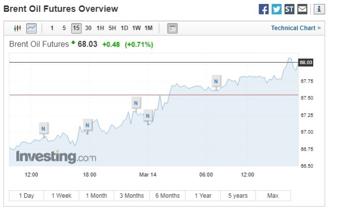 布蘭特原油期貨漲破每桶68美元。(圖:翻攝自Investing.com)