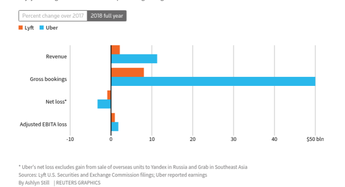 Uber 和 Lyft 兩家 2008 年全年財務並列數據