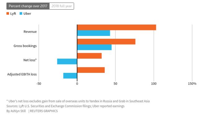 Uber 和 Lyft 2017 年財務數據百分比變化