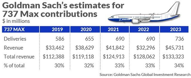 高盛預估737 Max的貢獻(圖表取自Market Watch)