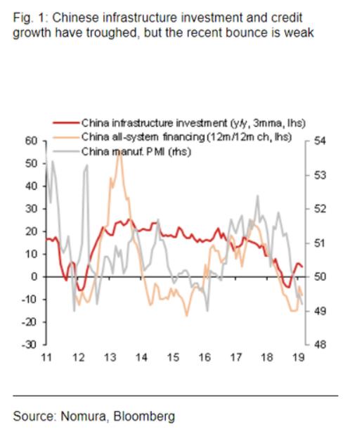 中國基建刺激與信貸措施已觸底,但經濟仍未穩固上行 (圖:Nomura,Bloomberg)