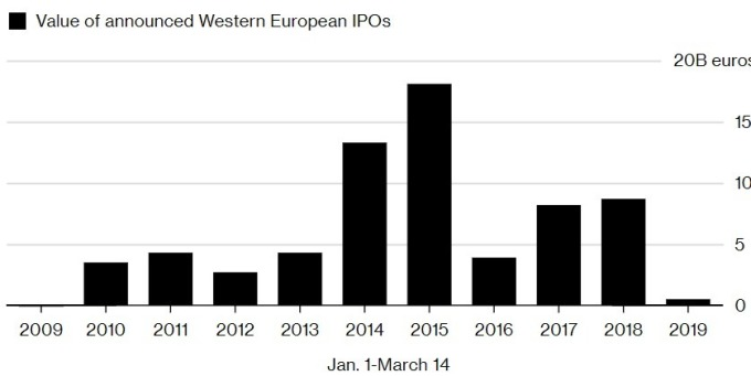 今年以來歐洲 IPO市場較往年同期大幅縮水。(來源:Bloomberg)