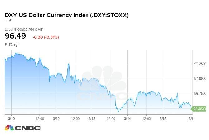 美元指數本週走勢