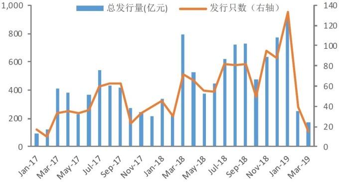 資料來源:wind,中國地產企業債券融資規模