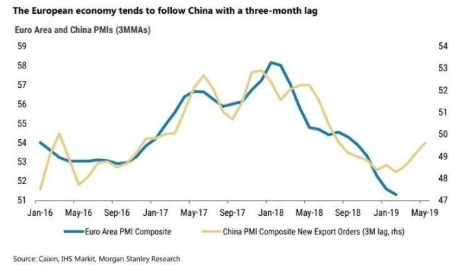 中國數據是歐洲的領先指標(圖表取自Zero Hedge)