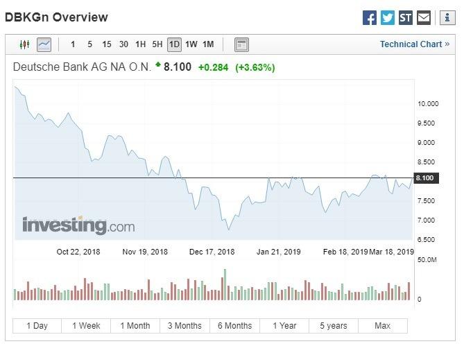 德意志銀行股價漲逾3.6%。(圖:翻攝自Investing.com)