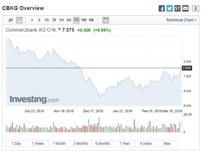 德國商銀股價漲近6%。(圖:翻攝自Investing.com)