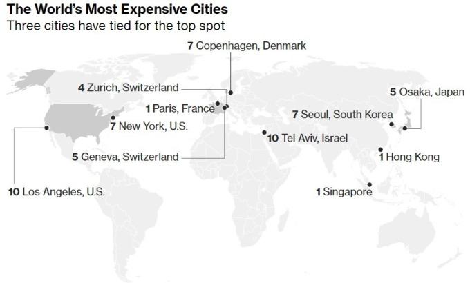 排名前 10 名的全球生活成本最貴城市。(來源:EIU)