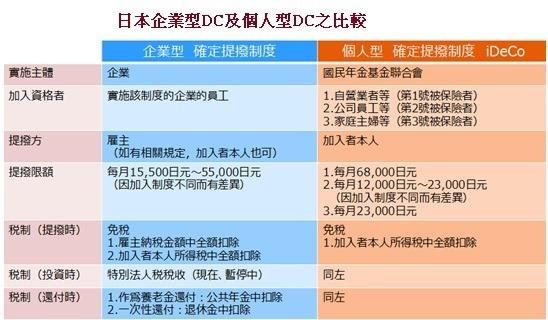 資料來源:日本厚生勞動省,資料整理:野村資產管理