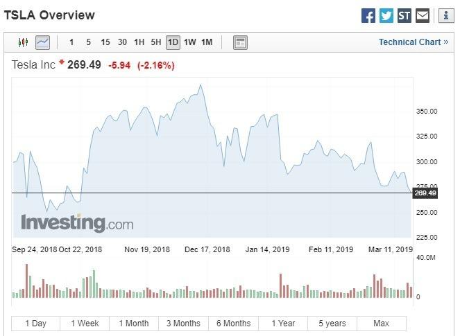 週一特斯拉股價收跌。(圖:翻攝自Investing.com)