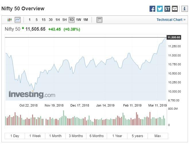 印度NIFTY指數上漲。(圖:翻攝自Investing.com)