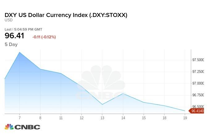美元指數近日交易走勢