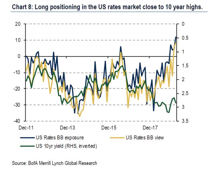 看多美債的部位急升(圖表取自Market Watch)