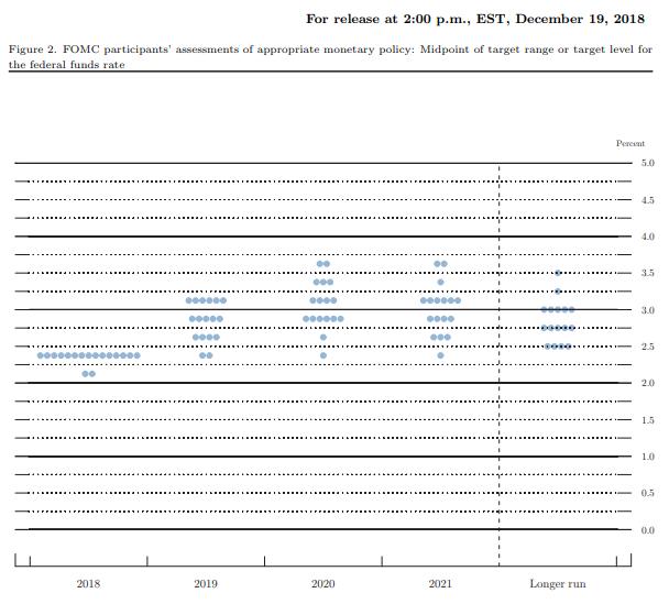 聯準會去年 12 月點陣圖 (圖表取自 CNBC)