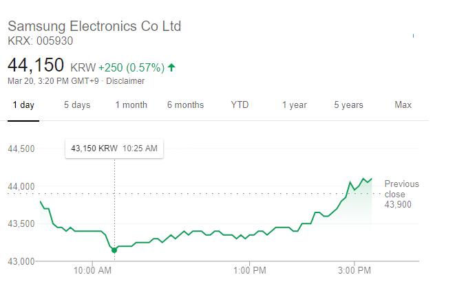 三星股價走勢(圖:谷歌)