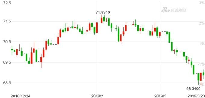 美元兌印度盧比日K線圖。(來源:新浪財經)