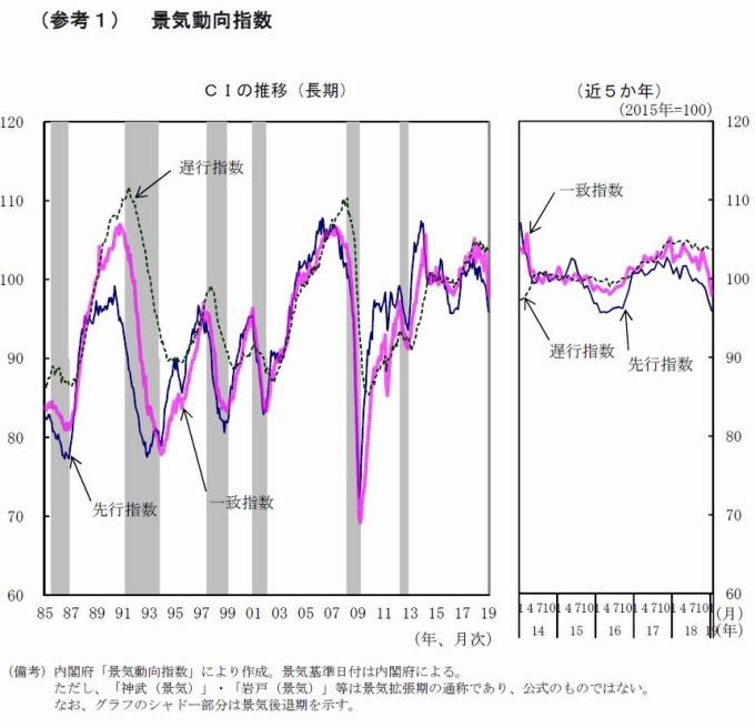 日本景氣動向指數 圖片來源:日本內閣府