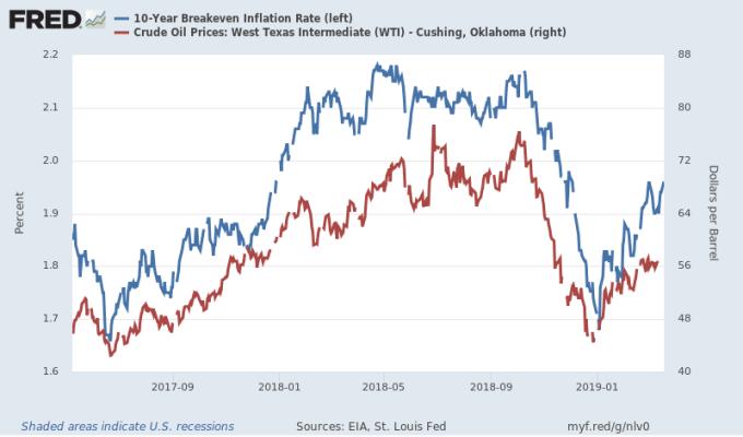 紅:WTI油價 藍:十年期美債平衡通膨率 圖片來源:Fred