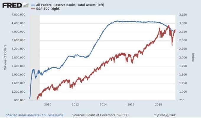 紅:S&P500日線走勢圖 藍:Fed資產負債表 圖片來源:Fred