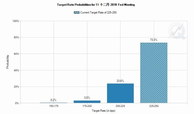 CME 利率期貨價格預期,Fed 年底利率維持在當前水平的機率為 73.3%,降息一碼機率則為 23.6% 圖片來源:FedWatch