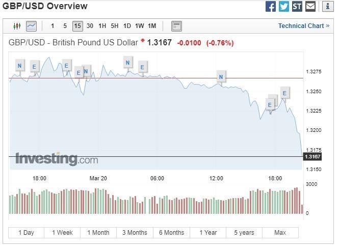 英鎊兌美元下跌。(圖:翻攝自 Investing.com)