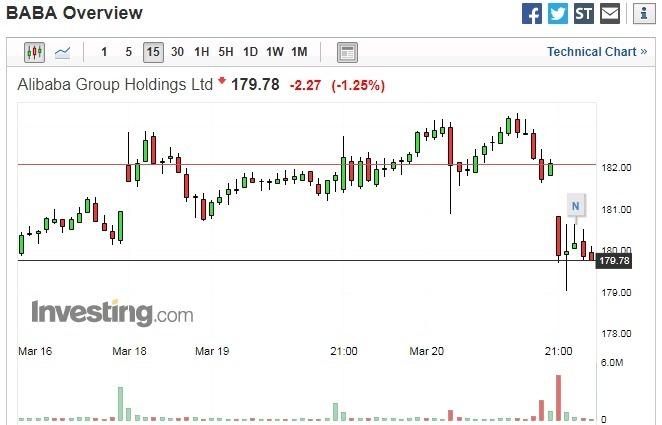 阿里巴巴股價 15 分鐘走勢圖 圖片來源:investing.com