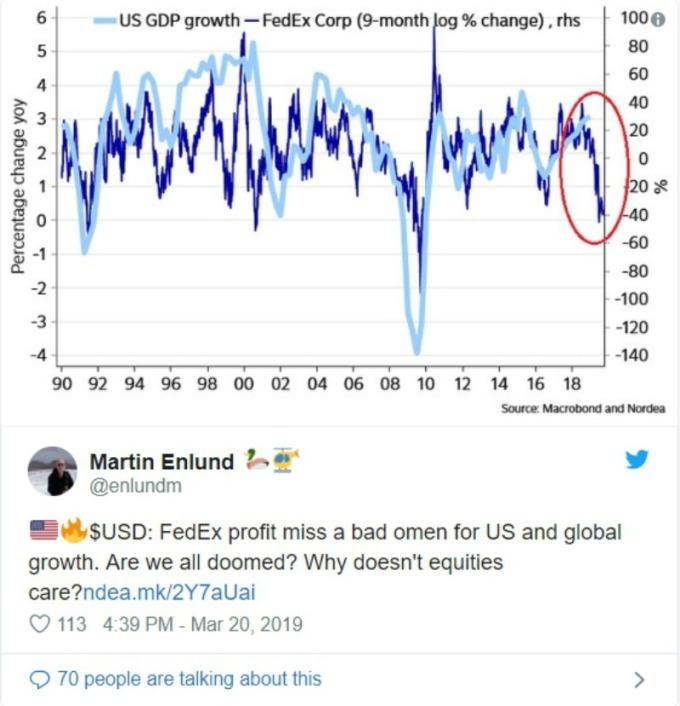 美國 GDP 成長率 (淺藍) 、FedEx 最新聯邦快遞淨利與 9 個月前相比之變動值 (深藍):(圖:翻攝分析師 Martin Enlund 推特)