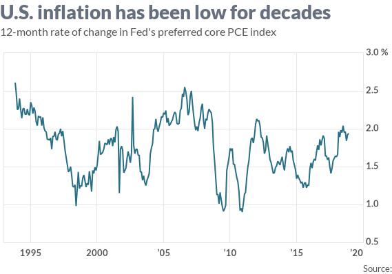 美國通膨已長久偏低(圖表取自Maket Watch)