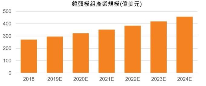 資料來源:中國產業信息網